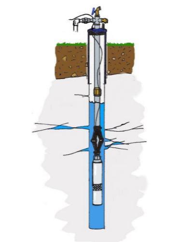 Perforaciones de agua - Bombas de extraccion de agua ...